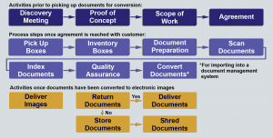 A pictoral representation of the Digital Data Scan Processing from Discovery through Document Delivery or Shredding.
